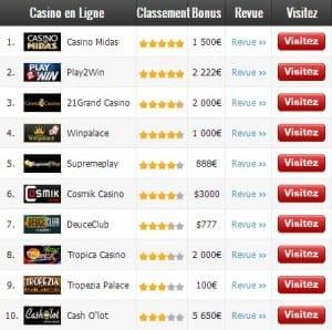 Comparaison des casinos en ligne
