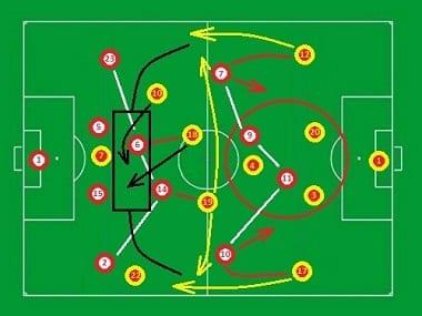schema tactique
