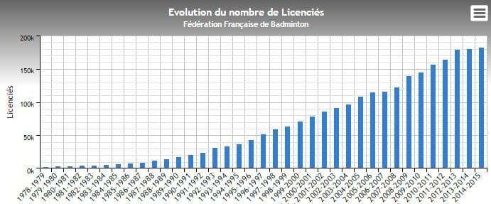 Nombre de badistes en France