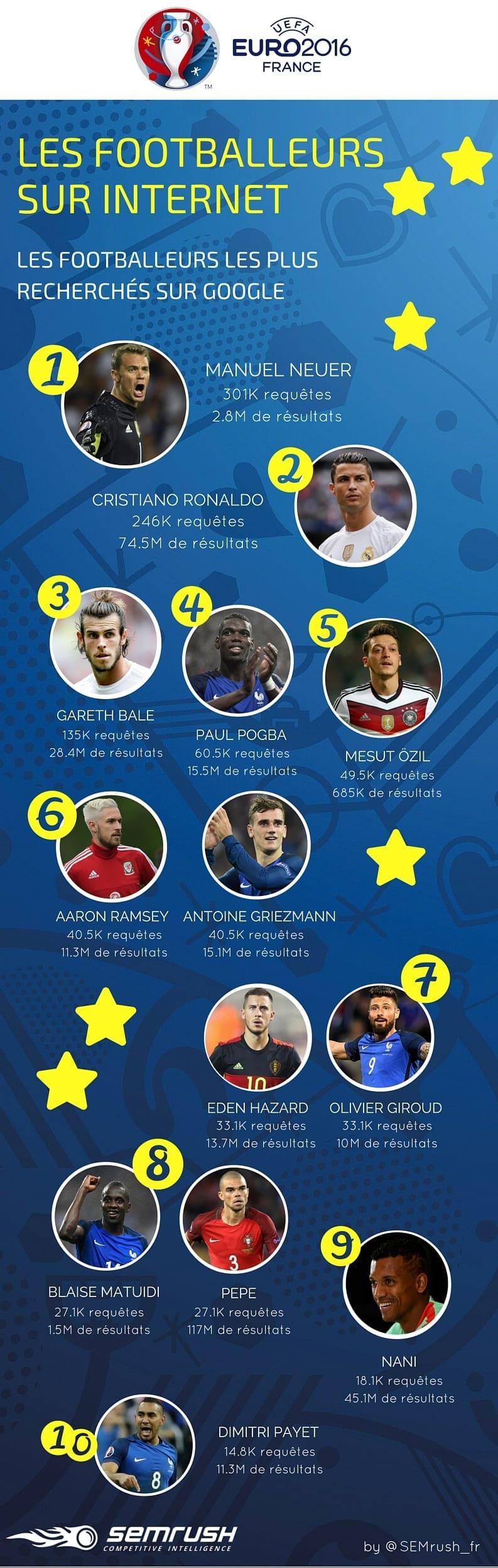 Footballeurs les plus recherchés sur Internet