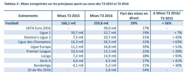 Mises football paris sportifs - T3 2016