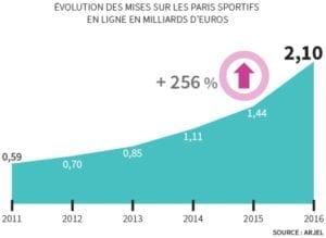 chiffres mises en 2016 Arjel