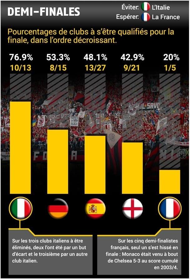 Statistiques demi-finales - Ligue des Champions 2017 - Bwin