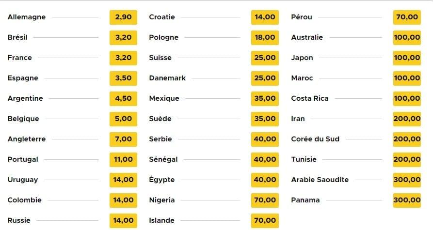Paris sportifs - équipe qui atteindra la finale - Betclic