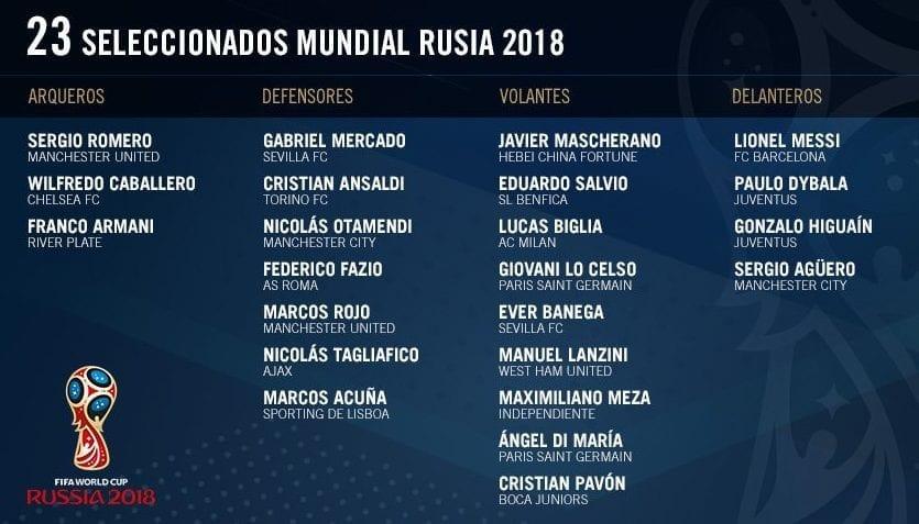 23 joueurs de l'argentine pour la coupe du monde 2018